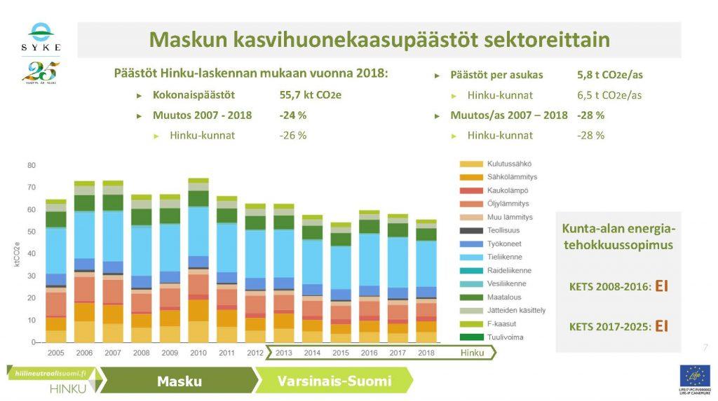 Maskun kasvihuonekaasupäästöt sektoreittain